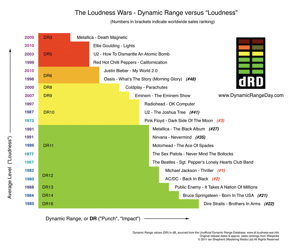 the-loudness-wars The Loudness Lie - No Dough Music - House Music Blog
